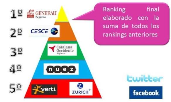 Ranking presencia en SSMM de las aseguradoras 2014